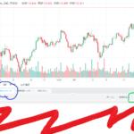 『2019年11月更新』Trading View 無料優良スクリプトの紹介【FX & BTCFX】